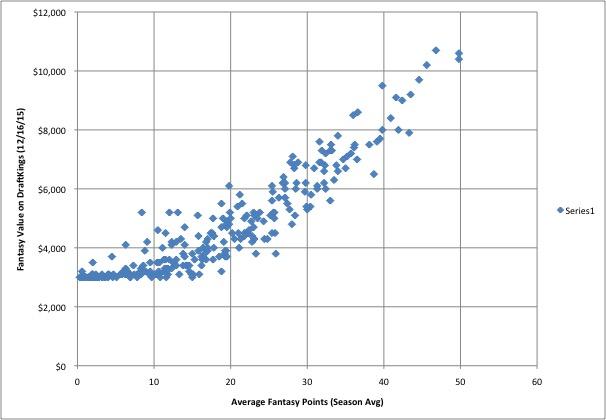 NBA scatter plot - fantasy pts v DK value
