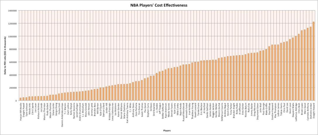 NBA Players' Cost Effectiveness