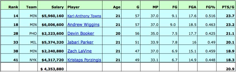 statcat-young-scorers