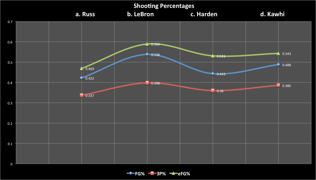 Statcat_MVP shooting percentages
