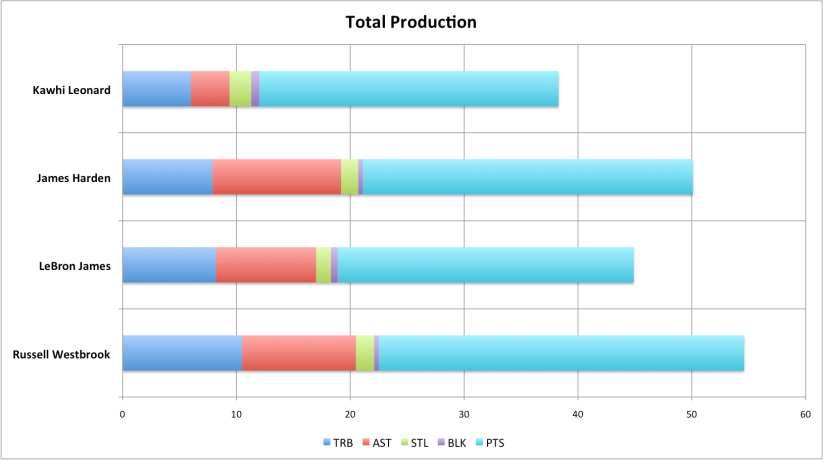 Statcat_MVP Total Production
