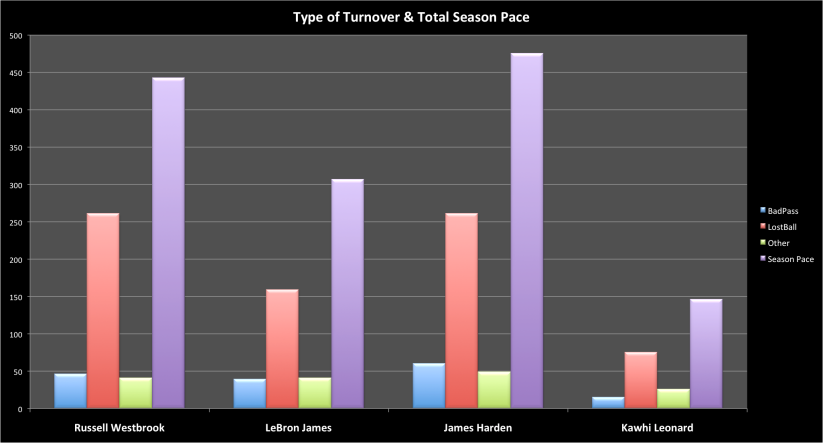Statcat_MVP turnovers and season pace