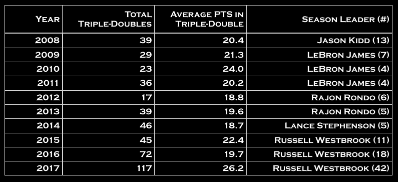 NBA Triple-Double History