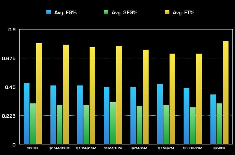 NBA Shooting - Shooting Percentage