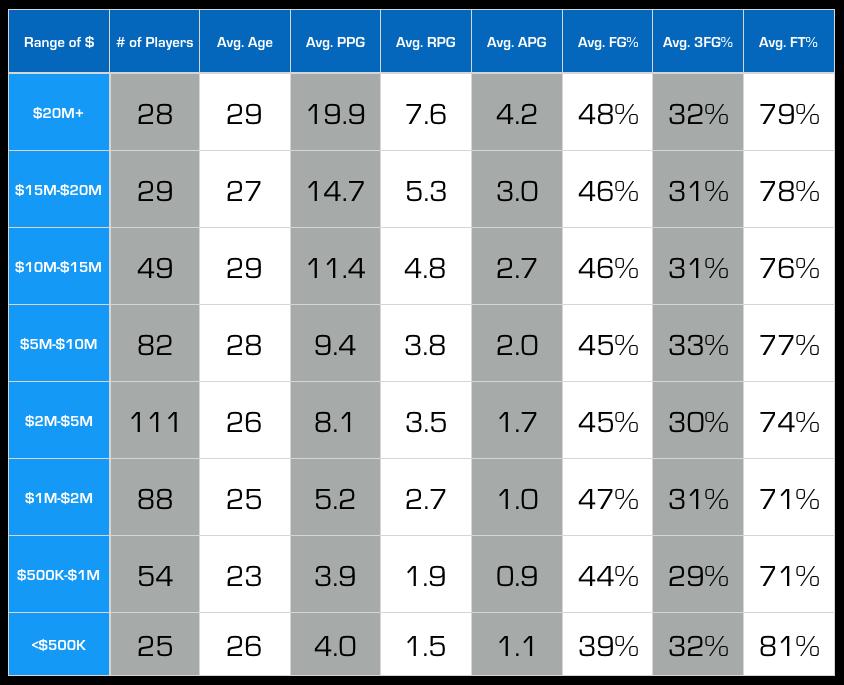 NBA Player Contracts - NBA Salaries